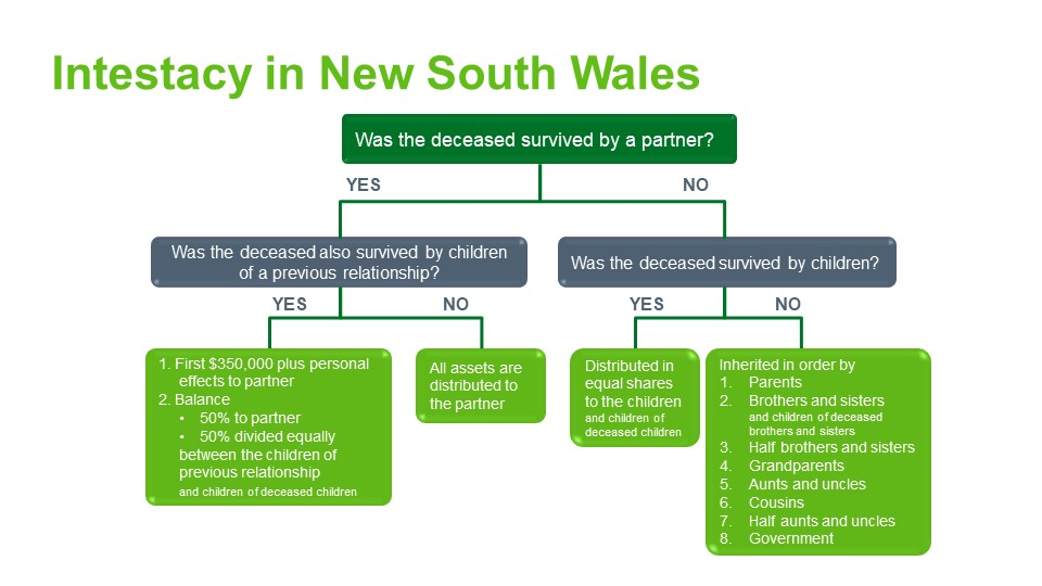 Intestacy rules New South Wales