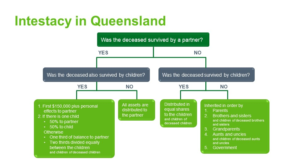 Intestacy rules Queensland