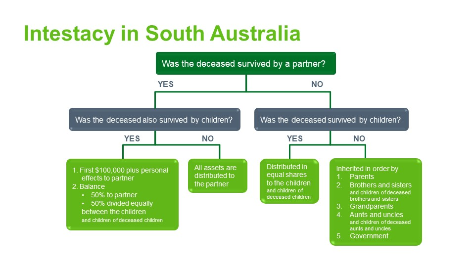 Intestacy rules South Australia