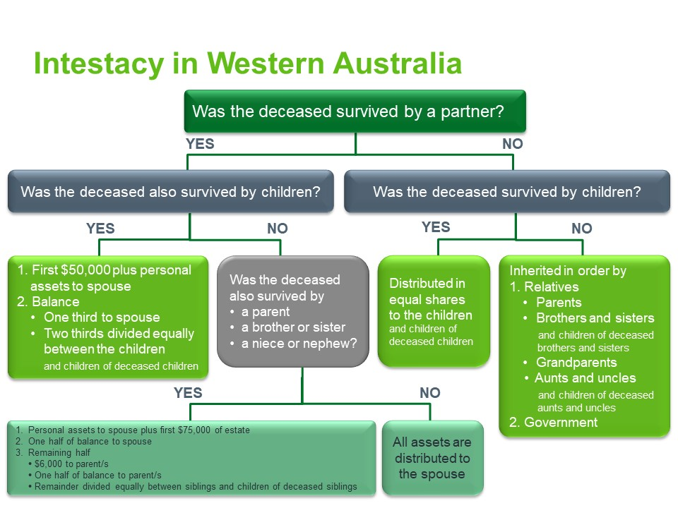 Intestacy rules for Western Australia